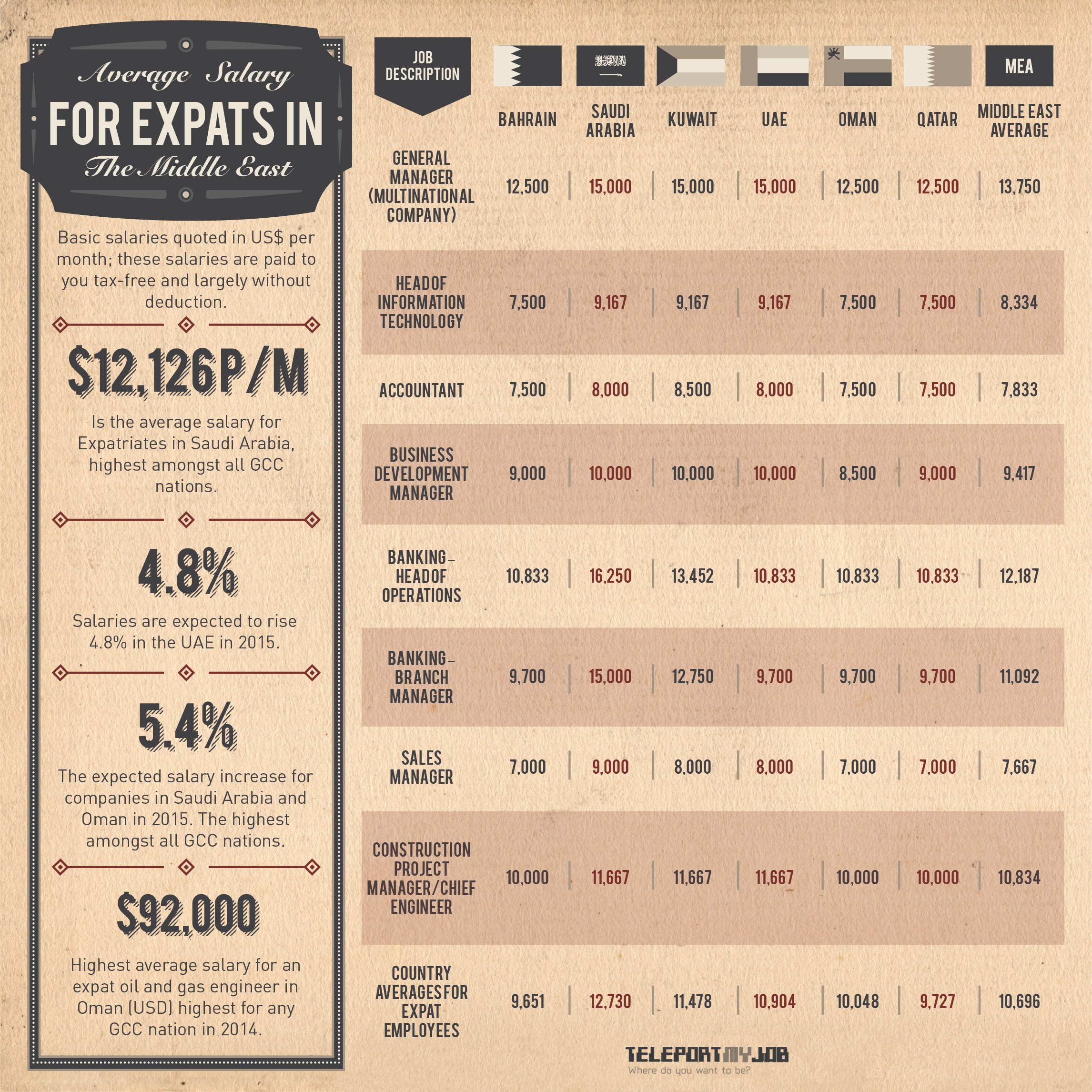 Average Expat Salary in the Middle East